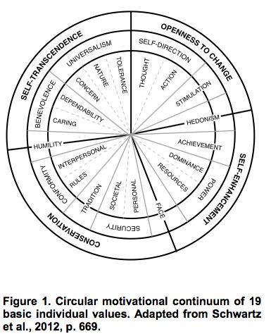 Circular motivational continuum of 19 basic individual values