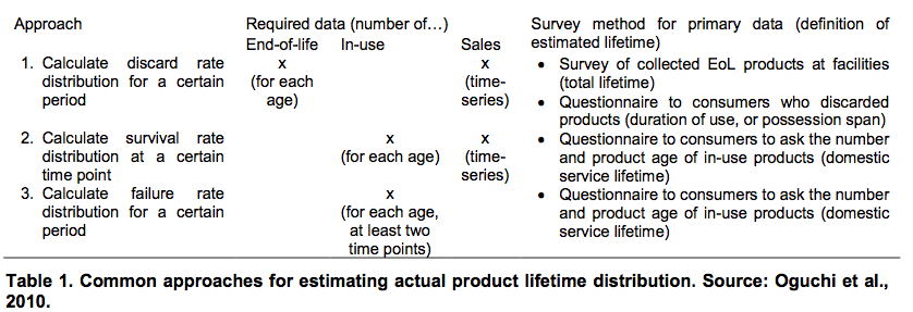 Common approaches for estimating actual product lifetime distribution