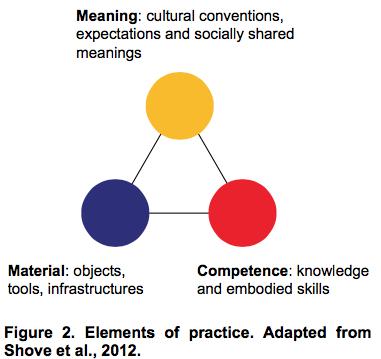 Elements of practice