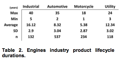 Engines industry product lifecycle durations