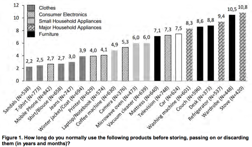 sample questionnaire on consumer durables