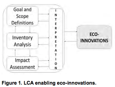 LCA enabling eco-innovations