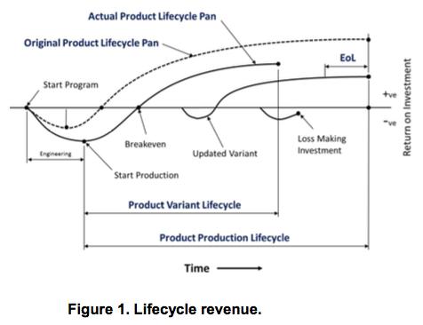 Lifecycle revenue