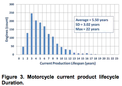 Motorcycle current product lifecycle Duration