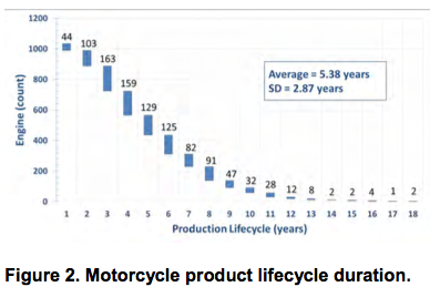 Motorcycle product lifecycle duration
