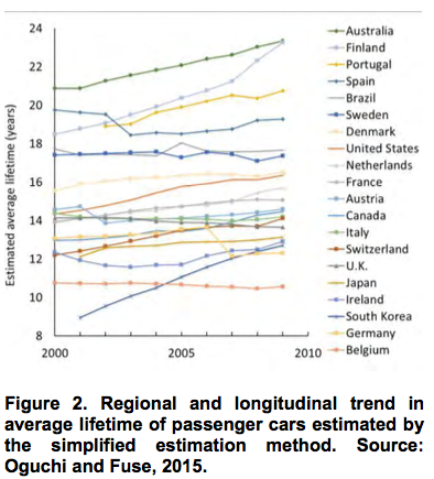 Regional and longitudinal trend in average lifetime of passenger cars estimated by the simplified estimation method