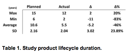 Study product lifecycle duration