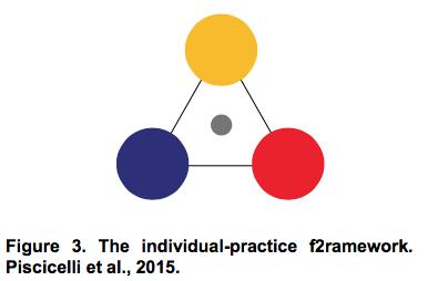 The individual-practice f2ramework