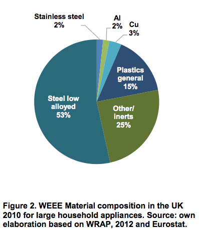 WEEE Material composition in the UK 2010 for large household appliances