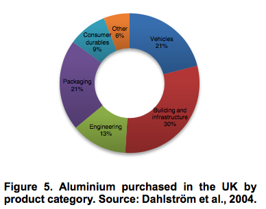 Aluminium purchased in the UK by product category