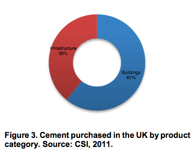 Cement purchased in the UK by product category
