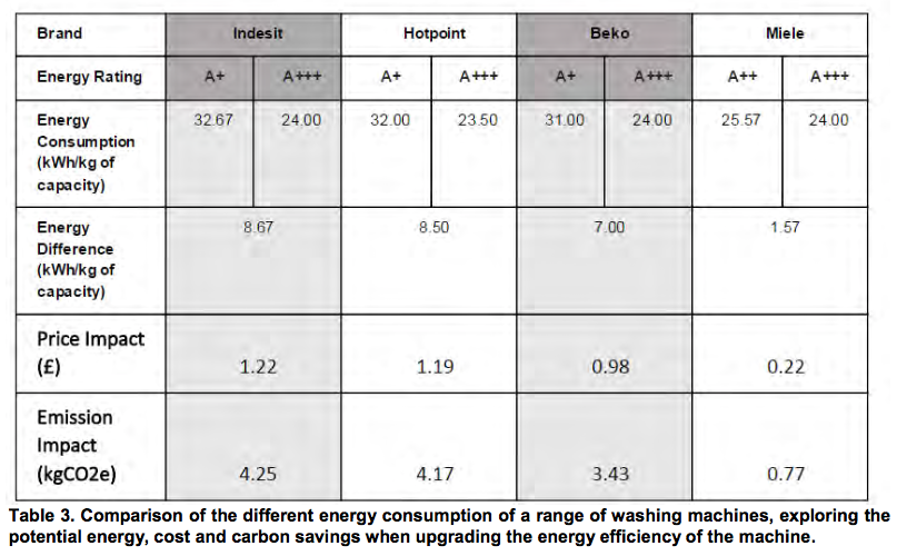 Comparison of the different energy consumption of a range of washing machines