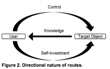 Directional nature of routes
