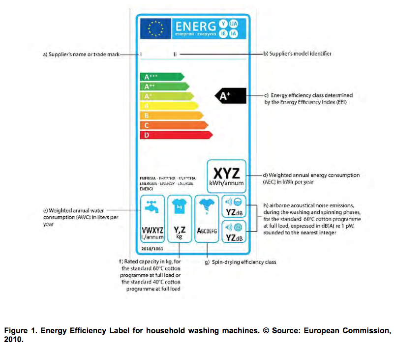 Should energy labels for washing machines be expanded to