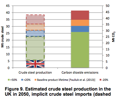 Estimated crude steel production in the UK in 2050