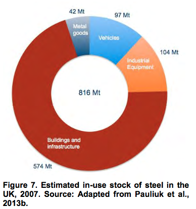 Estimated in-use stock of steel in the UK, 2007