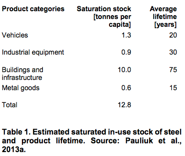 Estimated saturated in-use stock of steel and product lifetime