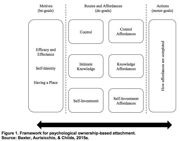 Framework for psychological ownership-based attachment
