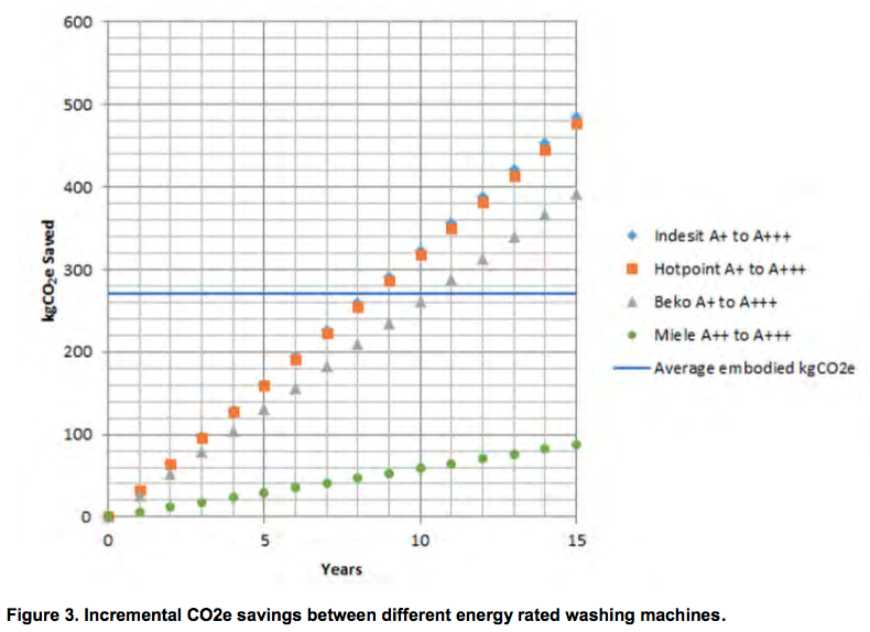 Incremental CO2e savings between different energy rated washing machines