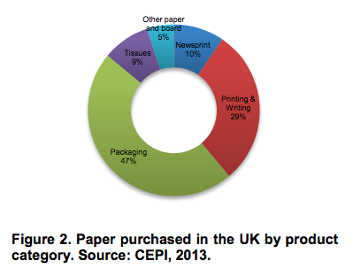 Paper purchased in the UK by product category