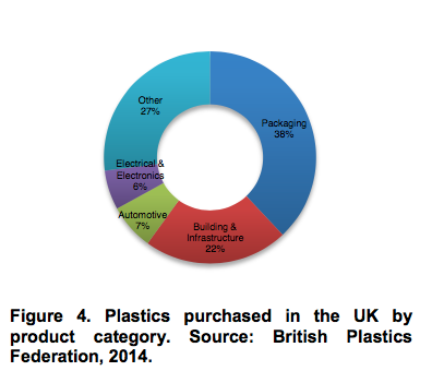 Plastics purchased in the UK by product category