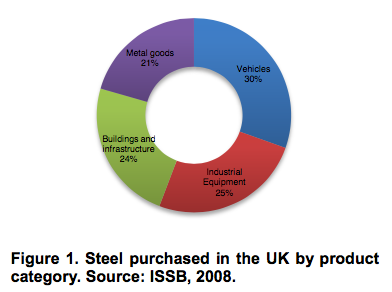 Steel purchased in the UK by product category