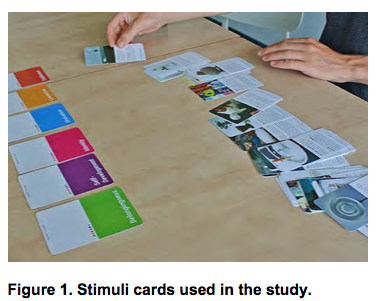 Stimuli cards used in the study