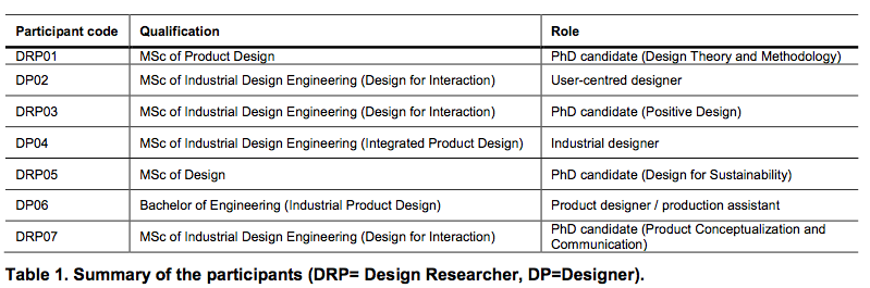 Summary of the participants (DRP= Design Researcher, DP=Designer)