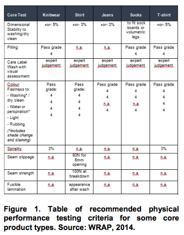 Table of recommended physical performance testing criteria for some core product types