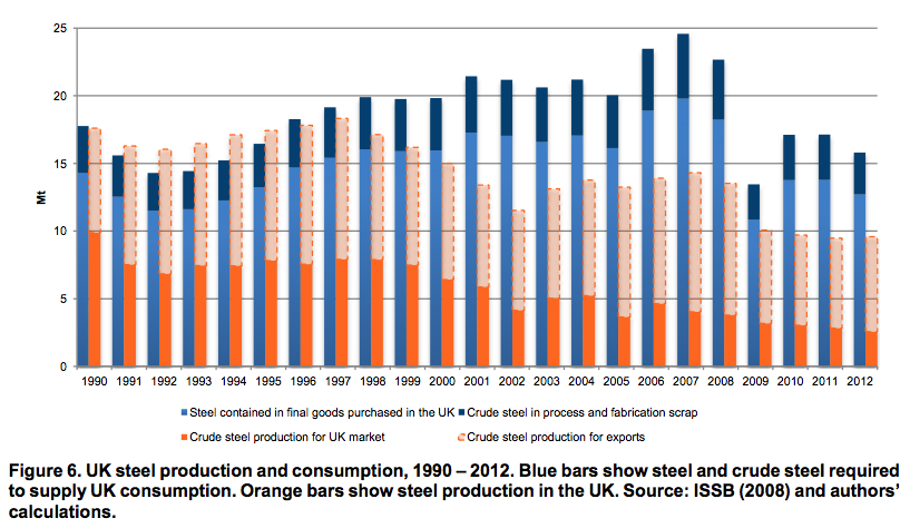 UK steel production and consumption, 1990 – 2012. Blue bars show steel and crude steel required to supply UK consumption
