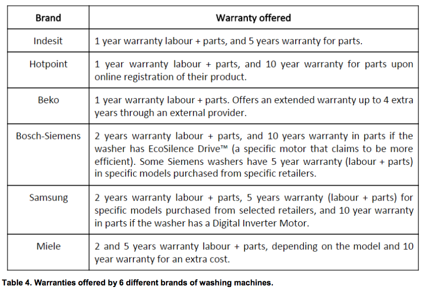 Warranties offered by 6 different brands of washing machines