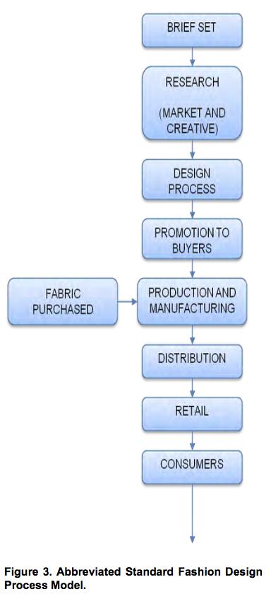 Abbreviated Standard Fashion Design Process Model Plate