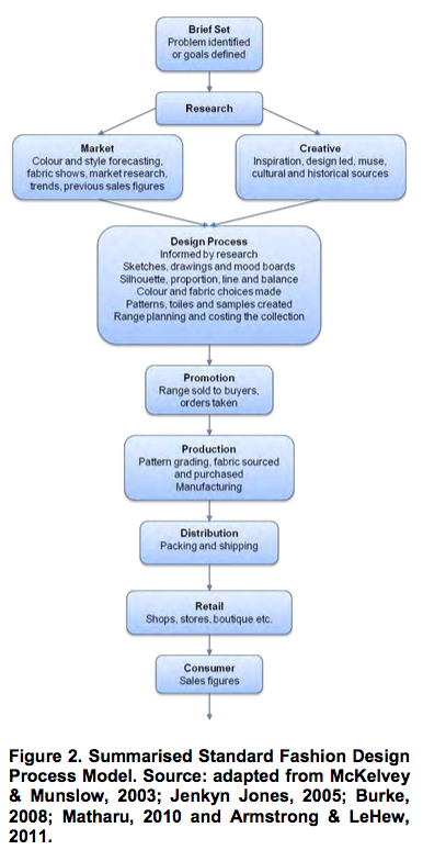 Summarised Standard Fashion Design Process Model Source Adapted From Mckelvey Munslow Plate