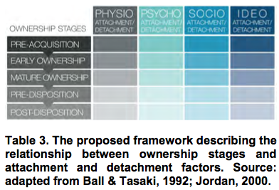 The proposed framework describing the relationship between ownership